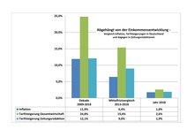 Die Grafik beweist: Gehälter und Honorare von Zeitungsjournalisten_innen entwickeln sich unterdurchschnittlich.